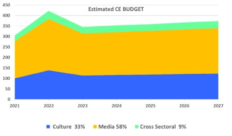 budget Creative Europe 2021 2027