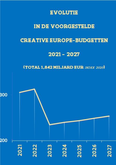 Grafiek Creative Europe 2021 2027